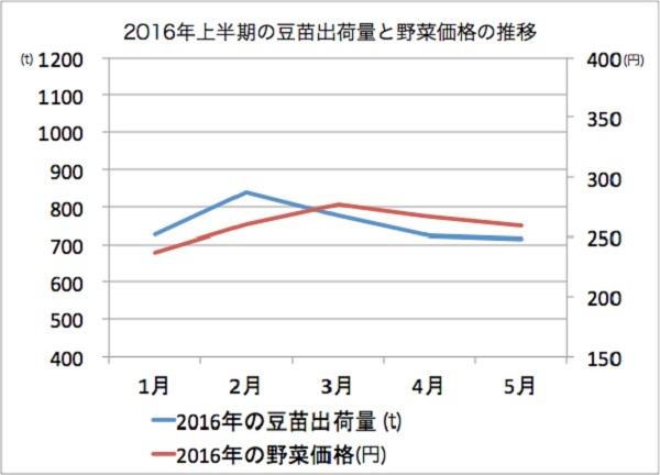 豆苗の出荷量と野菜価格の推移