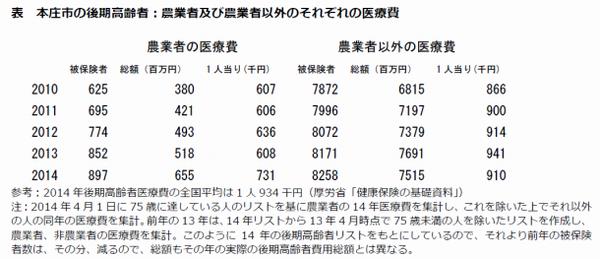 埼玉県本庄市で75歳以上の農業従事者とそれ以外の人の医療費を比較