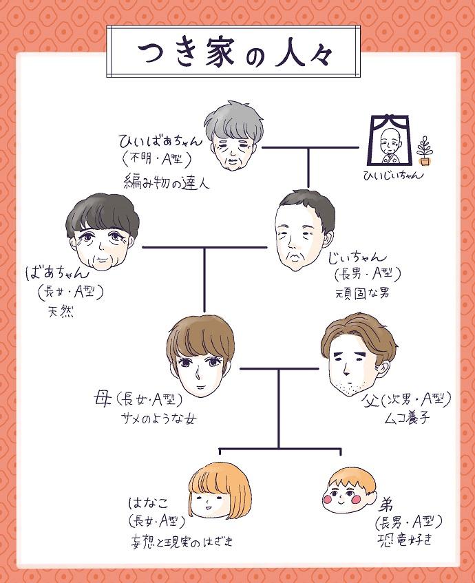 つき家の家系図