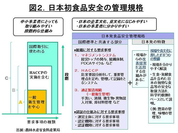 図2日本初食品安全の管理規格