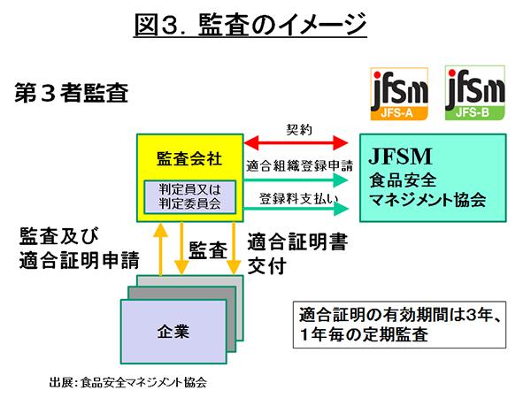 図3監査のイメージ
