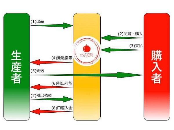 新登場!オンライン市場「831seri.com(ヤサイセリ)」が農家とバイヤーを直接つなぐ