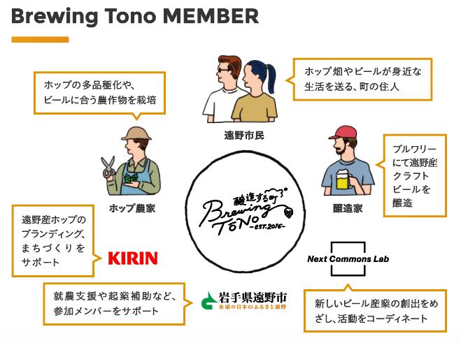 遠野brewing Tono関係図