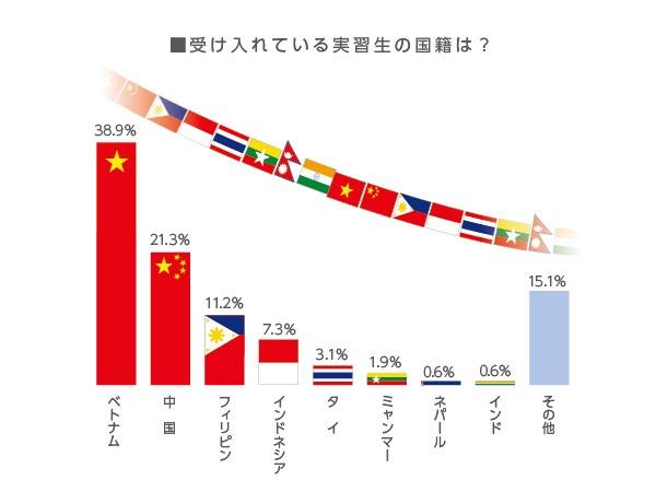 担い手農業者の11%、外国人技能実習生を受け入れ 実習生の国籍はベトナムが最多