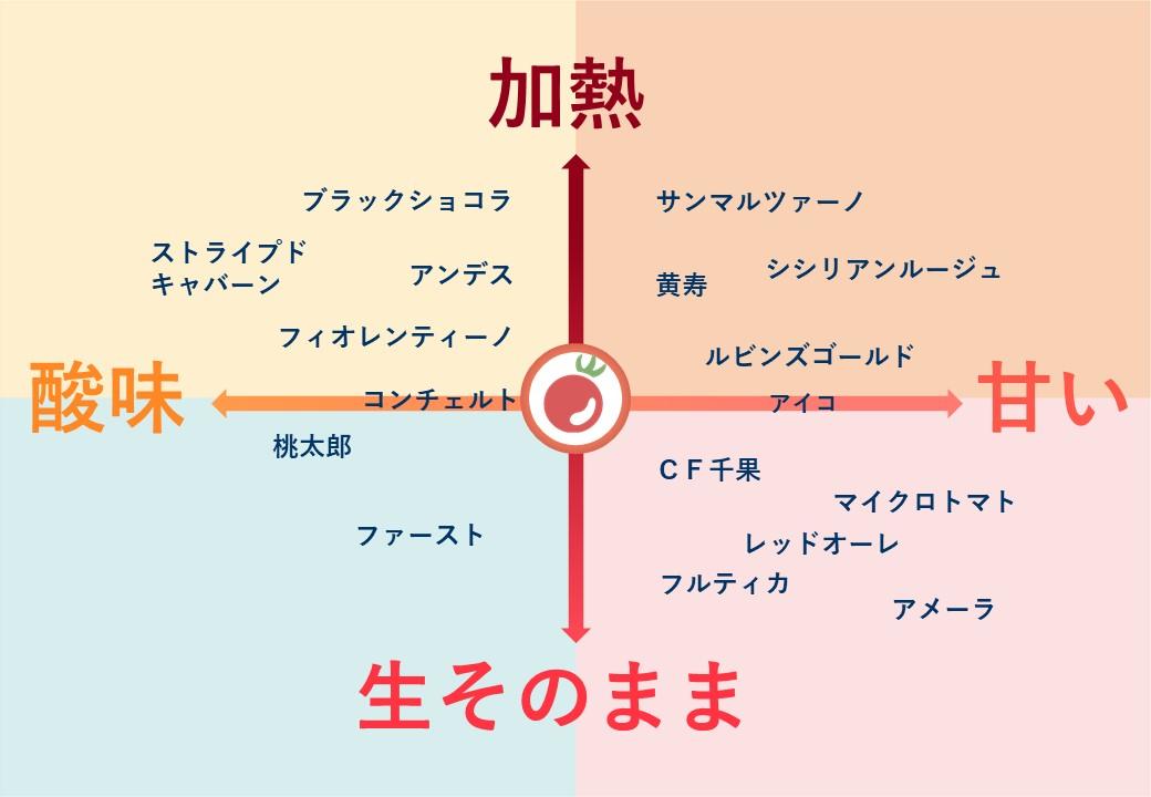 トマトチャート図
