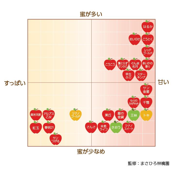 リンゴの品種