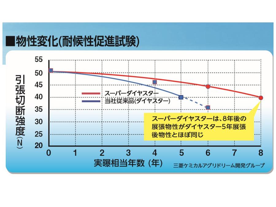 三菱ケミカルアグリドリーム株式会社