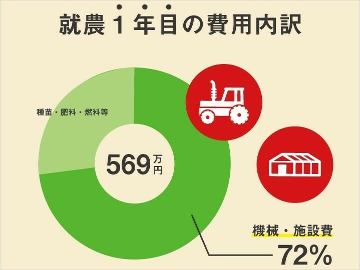 眠れる農機具の貸し借りでコスト削減 「農機シェアリング」は農家を救うのか?