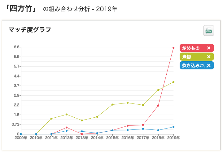 四方竹のマッチ度グラフ