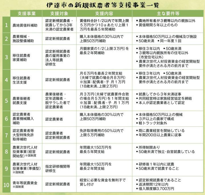 福島県伊達市の各種就農支援制度