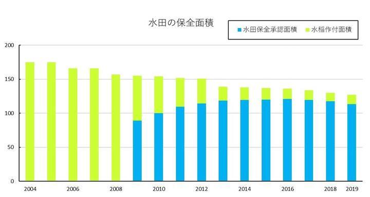 水田保全面積グラフ