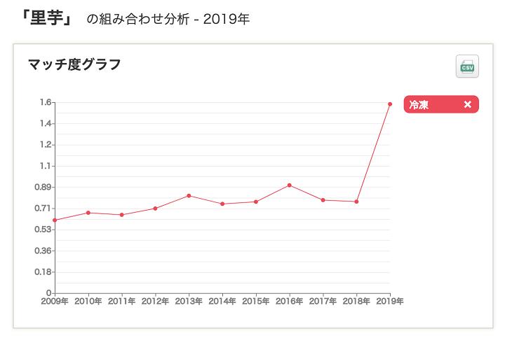 里芋のマッチ度グラフ