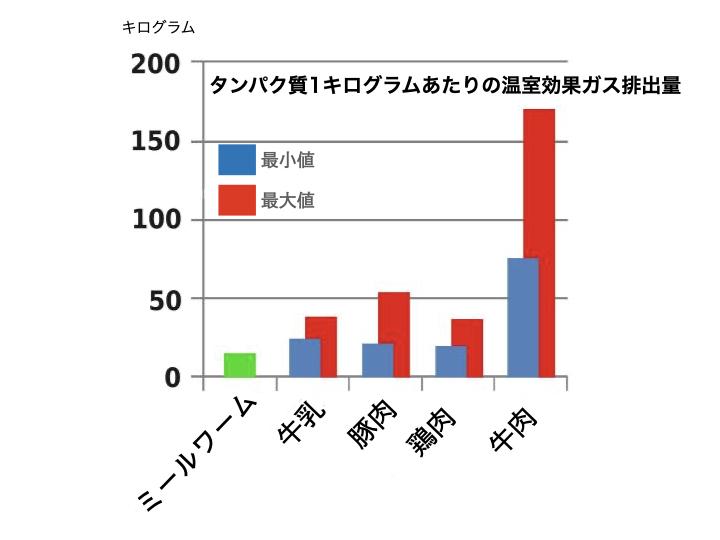 昆虫と家畜の温室効果ガス排出量比較のグラフ