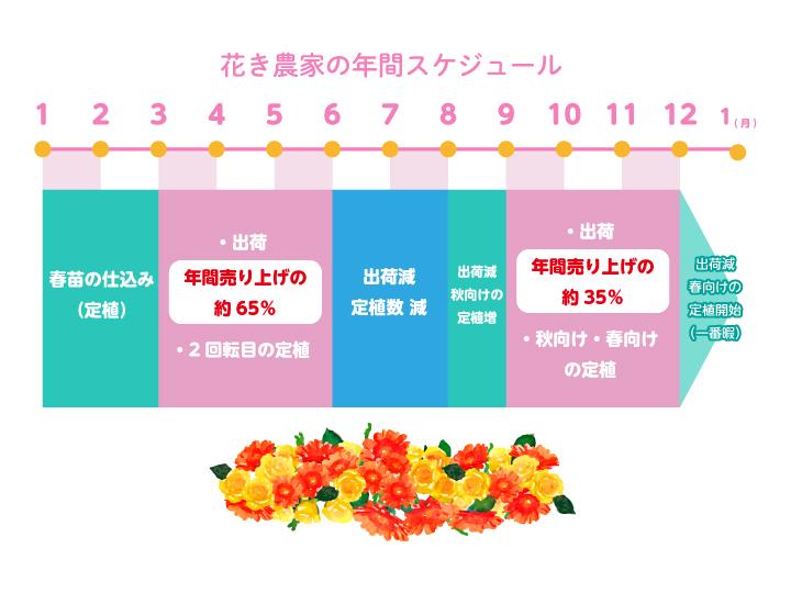 花卉農家の年間スケジュール_s02