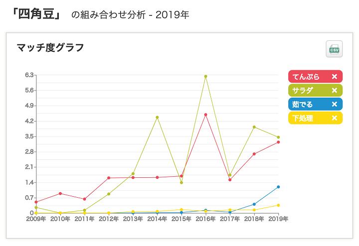 四角豆マッチ度グラフ