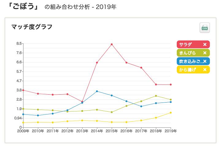 ごぼうのマッチ度グラフ