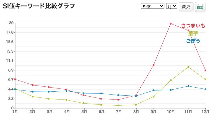 秋冬の定番野菜SI値キーワード比較グラフ