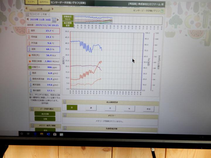 湿度などの環境データは頻繁に確認している