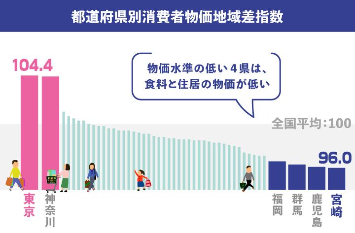 都道府県別消費者物価地域差指数
