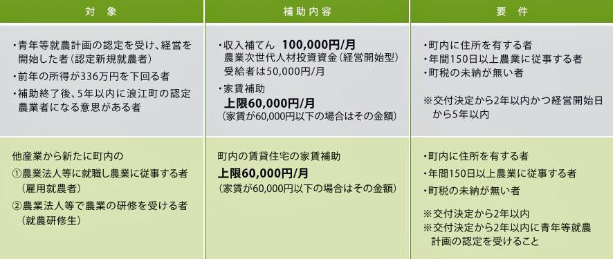 浪江町新規就農者確保促進事業
