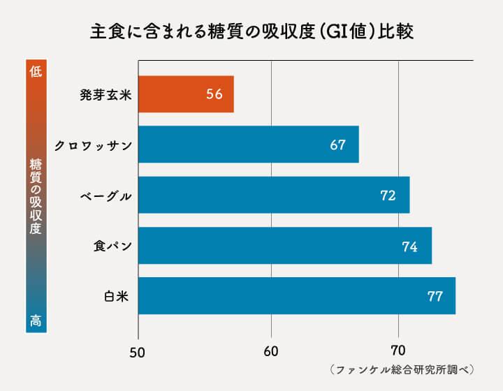 おもな主食のGI値を比較した棒グラフ。発芽玄米が56、クロワッサンが67、ベーグルが72、食パンが74、白米が77
