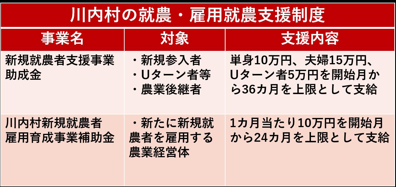 川内村の就農・雇用就農支援制度 ※支給条件等お気軽にお問い合わせください