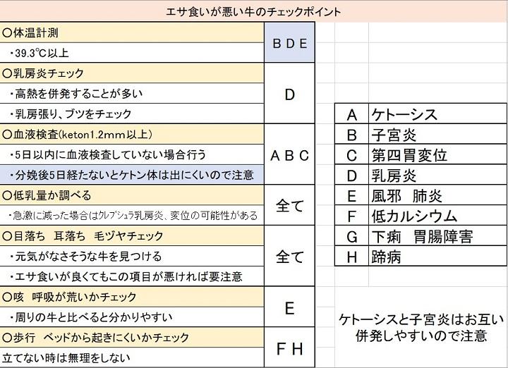 フレッシュの代表的な疾病リスト
