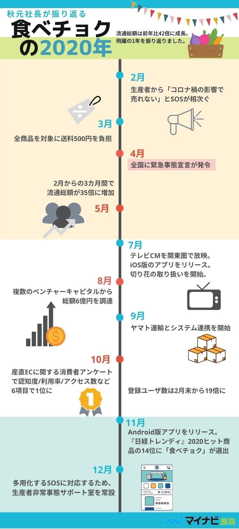食べチョクの2020年インフォグラフィックス