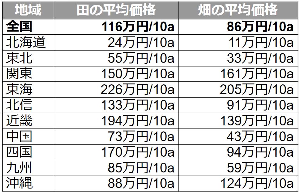 田畑の平均価格