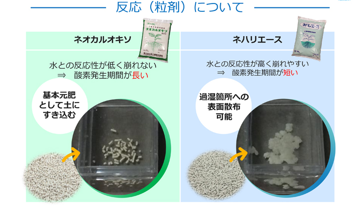 2製品の違いは酸素の発生期間です