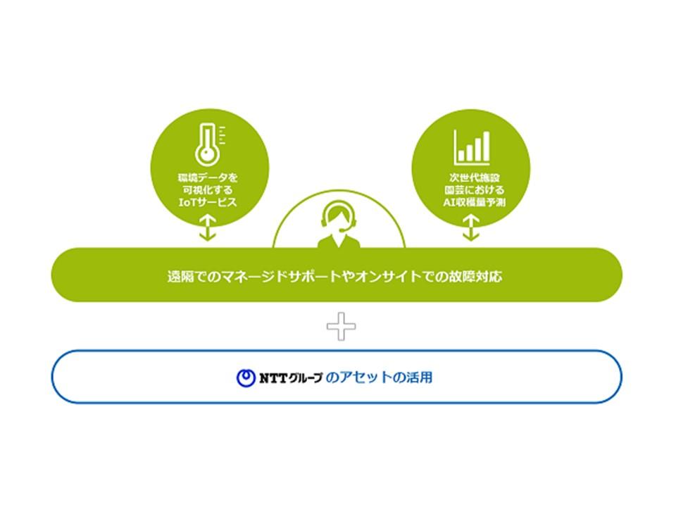 現場からICT活用の効果を生むために――農業専業会社NTTアグリテクノロジーの設立