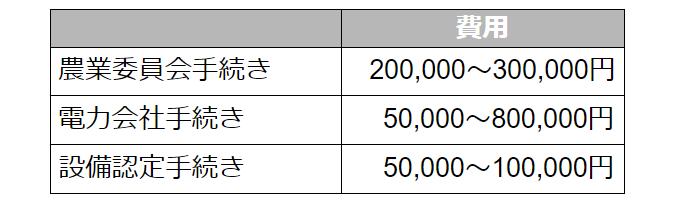 ソーラーシェアリング費用
