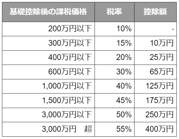 一般税率の表