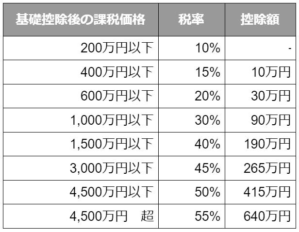 特例税率の表