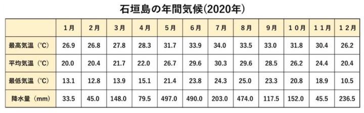 石垣島の米は6月に収穫 石垣島の気候