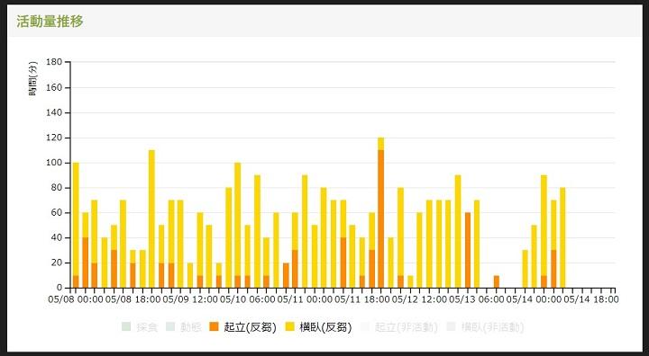 発情時、反芻時間が減っているグラフ