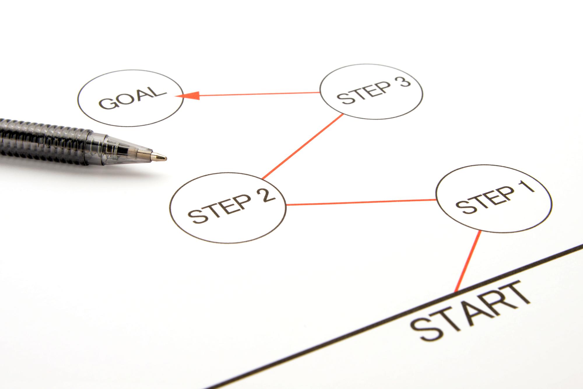 ステップを解説した表