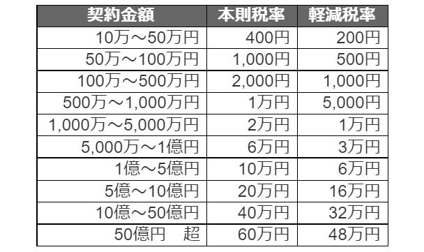 印紙税の金額一覧