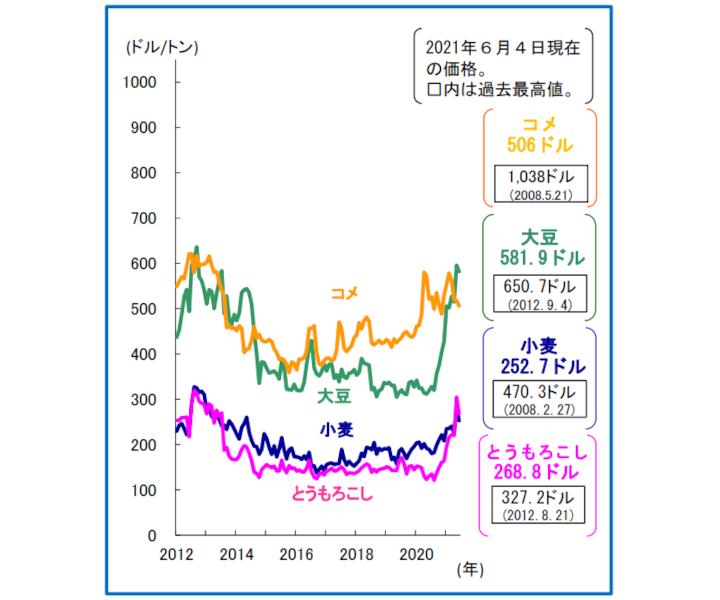 穀物等の国際価格の動向2106