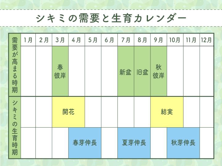 シキミの需要と生育カレンダー