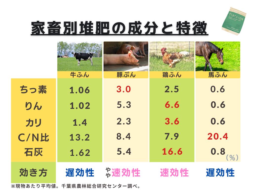 家畜別堆肥の成分と特徴