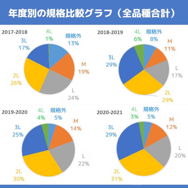 年度別の規格比較グラフ(全品種合計)