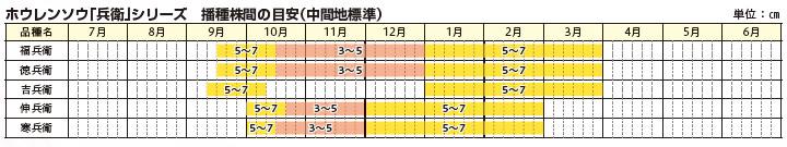 「兵衛」シリーズ播種株間の目安