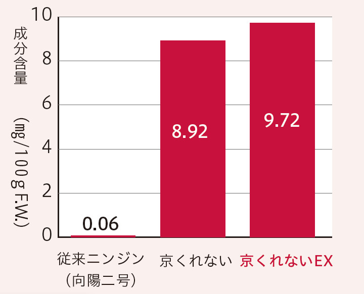 京くれないEX_リコピン含量比較