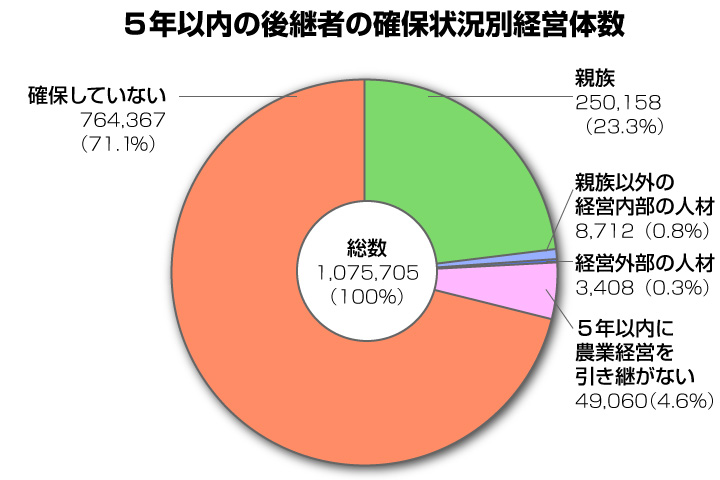 5年以内の後継者の確保状況別経営体数