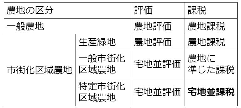 農地の区分と課税の表